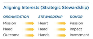 Aligning Interests (Strategic Setwardship)